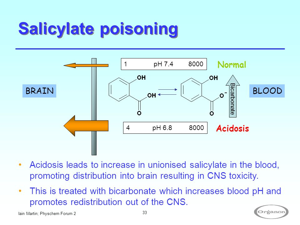Iain Martin; Physchem Forum 2 33 Salicylate poisoning BLOOD 1 pH 7.4 8000 4 pH 6.8 8000 BRAIN Acidosis leads to increase in unionised salicylate in th