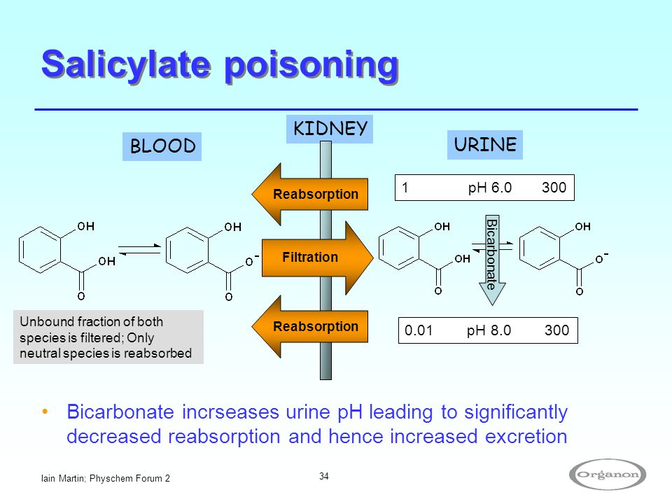 Iain Martin; Physchem Forum 2 34 Salicylate poisoning BLOOD KIDNEY 1 pH 6.0 300 0.01 pH 8.0 300 Filtration Reabsorption Bicarbonate incrseases urine p