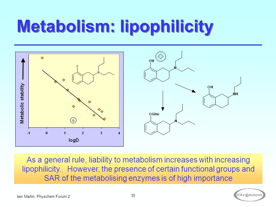 Iain Martin; Physchem Forum 2 35 Metabolism: lipophilicity As a general rule, liability to metabolism increases with increasing lipophilicity. However