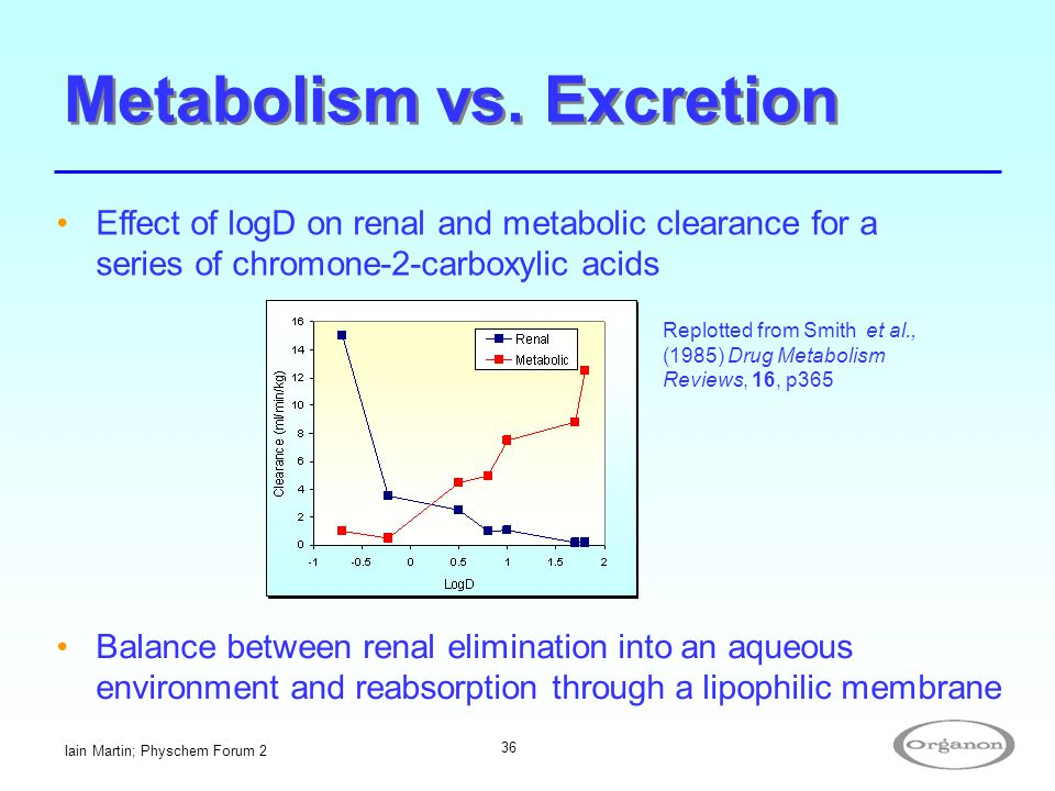 Iain Martin; Physchem Forum 2 36 Metabolism vs. Excretion Effect of logD on renal and metabolic clearance for a series of chromone-2-carboxylic acids