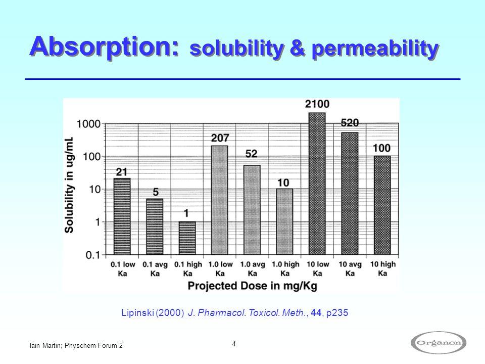 Iain Martin; Physchem Forum 2 4 Absorption: solubility & permeability Lipinski (2000) J. Pharmacol. Toxicol. Meth., 44, p235