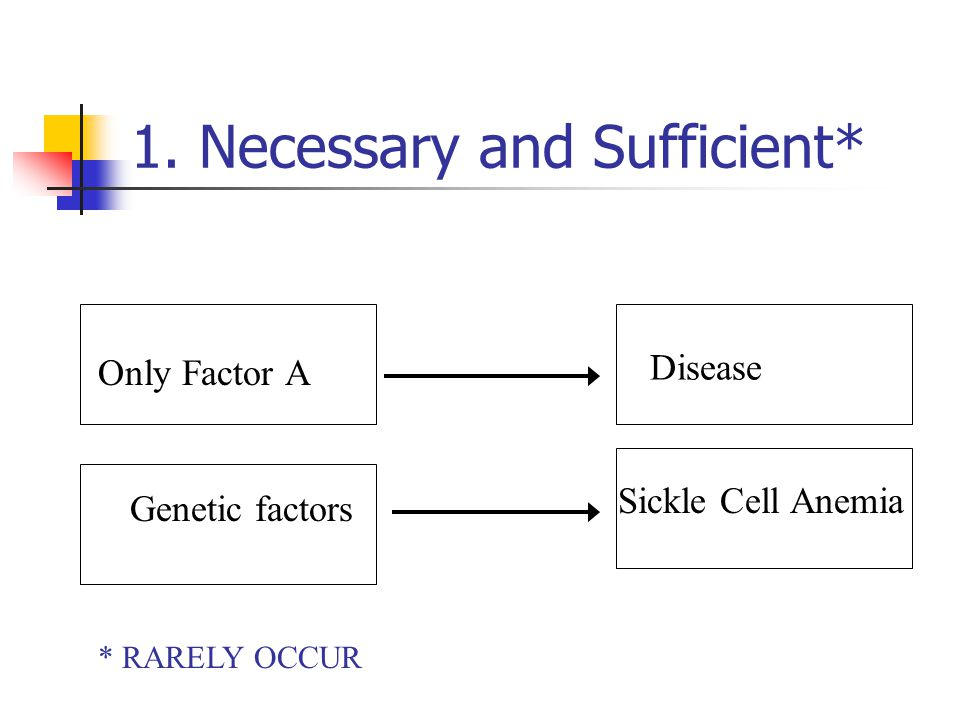 1. Necessary and Sufficient* Only Factor A Disease * RARELY OCCUR Genetic factors Sickle Cell Anemia