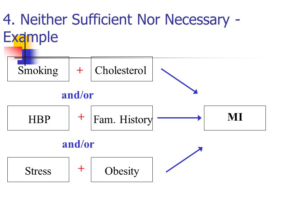 4. Neither Sufficient Nor Necessary - Example Smoking+ + + and/or Cholesterol HBPFam. History StressObesity MI