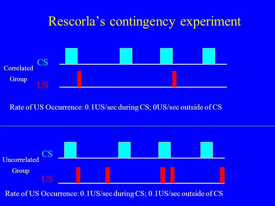 Rescorla's contingency experiment Correlated Group CS US Uncorrelated Group CS US Rate of US Occurrence: 0.1US/sec during CS; 0US/sec outside of CS Ra