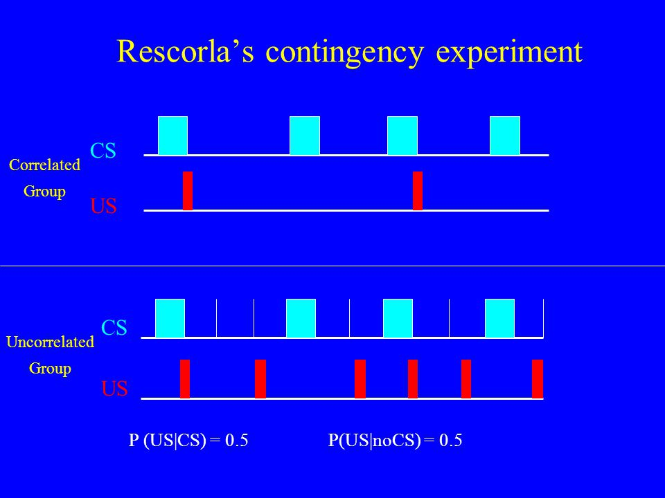 Rescorla's contingency experiment Correlated Group CS US Uncorrelated Group P (US|CS) = 0.5P(US|noCS) = 0.5 CS US