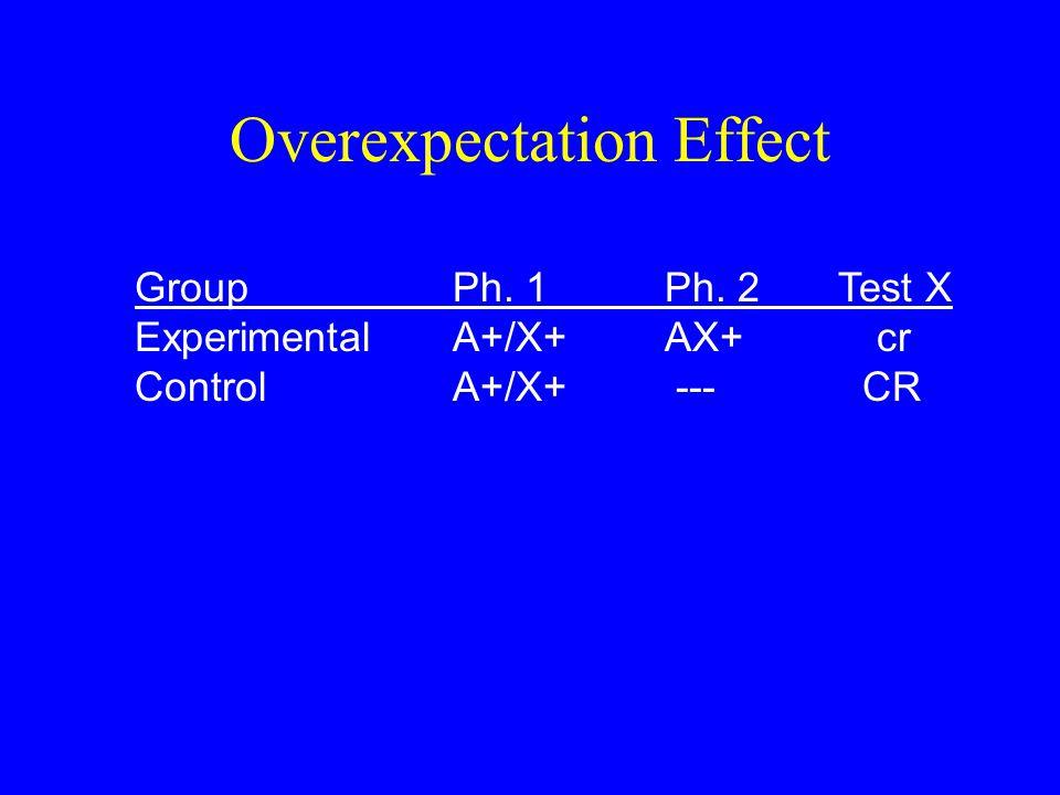 Overexpectation Effect GroupPh. 1 Ph. 2 Test X ExperimentalA+/X+AX+ cr ControlA+/X+ --- CR