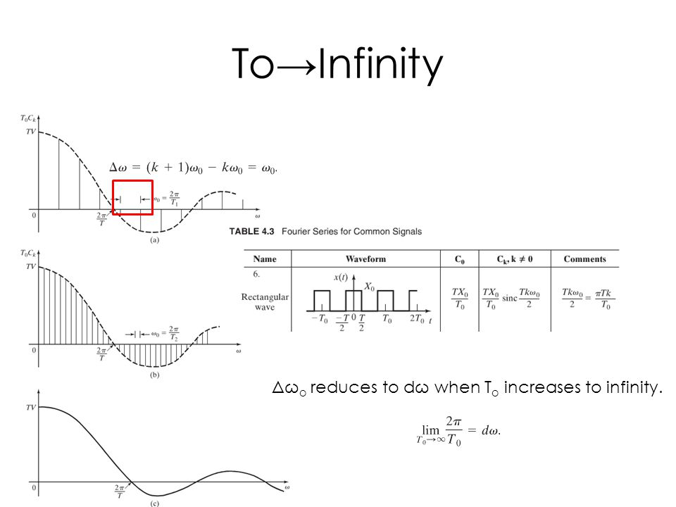 To→Infinity Δω o reduces to dω when T o increases to infinity.