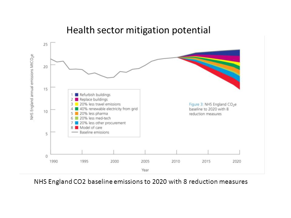 NHS England CO2 baseline emissions to 2020 with 8 reduction measures Health sector mitigation potential