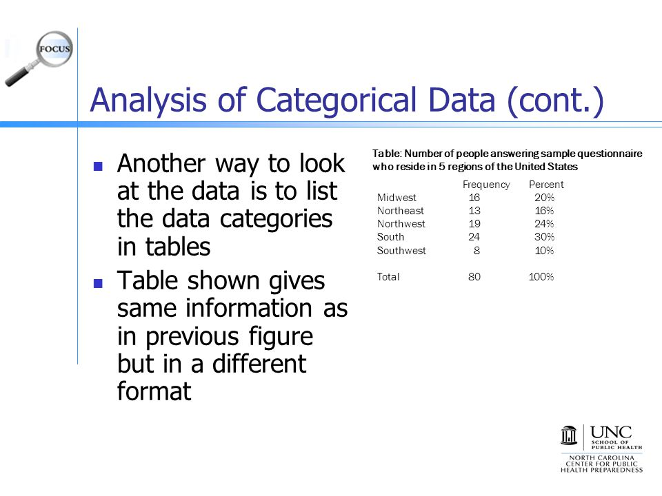 Analysis of Categorical Data (cont.) Another way to look at the data is to list the data categories in tables Table shown gives same information as in previous figure but in a different format FrequencyPercent Midwest 16 20% Northeast 13 16% Northwest 19 24% South 24 30% Southwest 8 10% Total 80 100% Table: Number of people answering sample questionnaire who reside in 5 regions of the United States