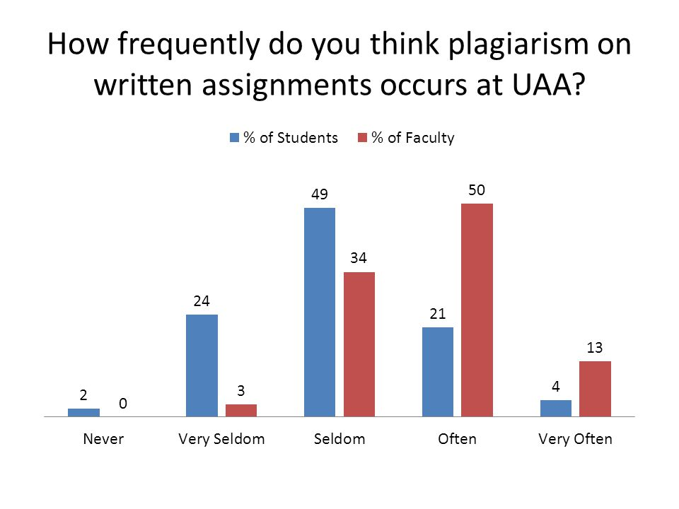 How frequently do you think plagiarism on written assignments occurs at UAA