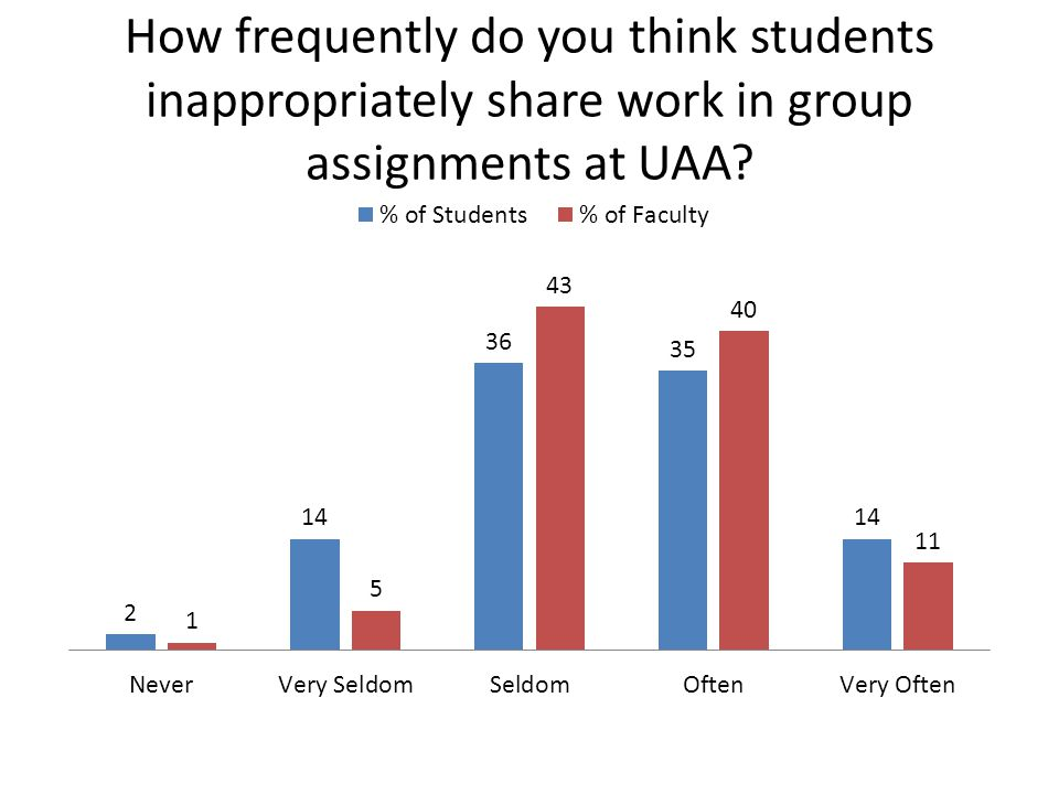 How frequently do you think students inappropriately share work in group assignments at UAA