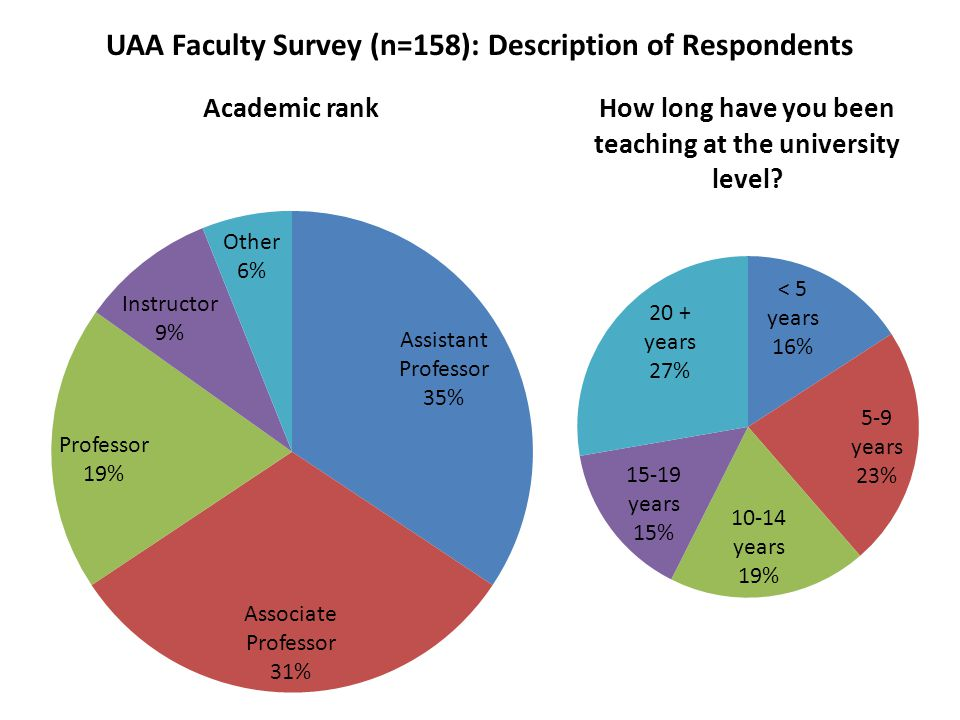 UAA Faculty Survey (n=158): Description of Respondents