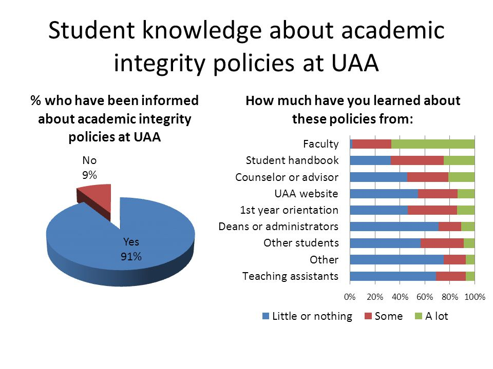 Student knowledge about academic integrity policies at UAA