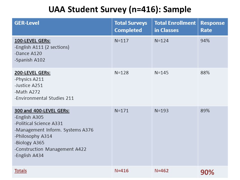 UAA Student Survey (n=416): Sample GER-LevelTotal Surveys Completed Total Enrollment in Classes Response Rate 100-LEVEL GERs: -English A111 (2 section