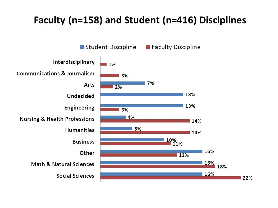 How would you rate faculty support of these policies?