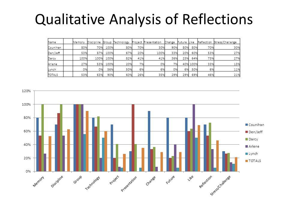 Qualitative Analysis of Reflections Name MemoryDisciplineGroupTechnologyProjectPresentationChangeFutureLikeReflectionStress/Challenge Counihan 80%70%1