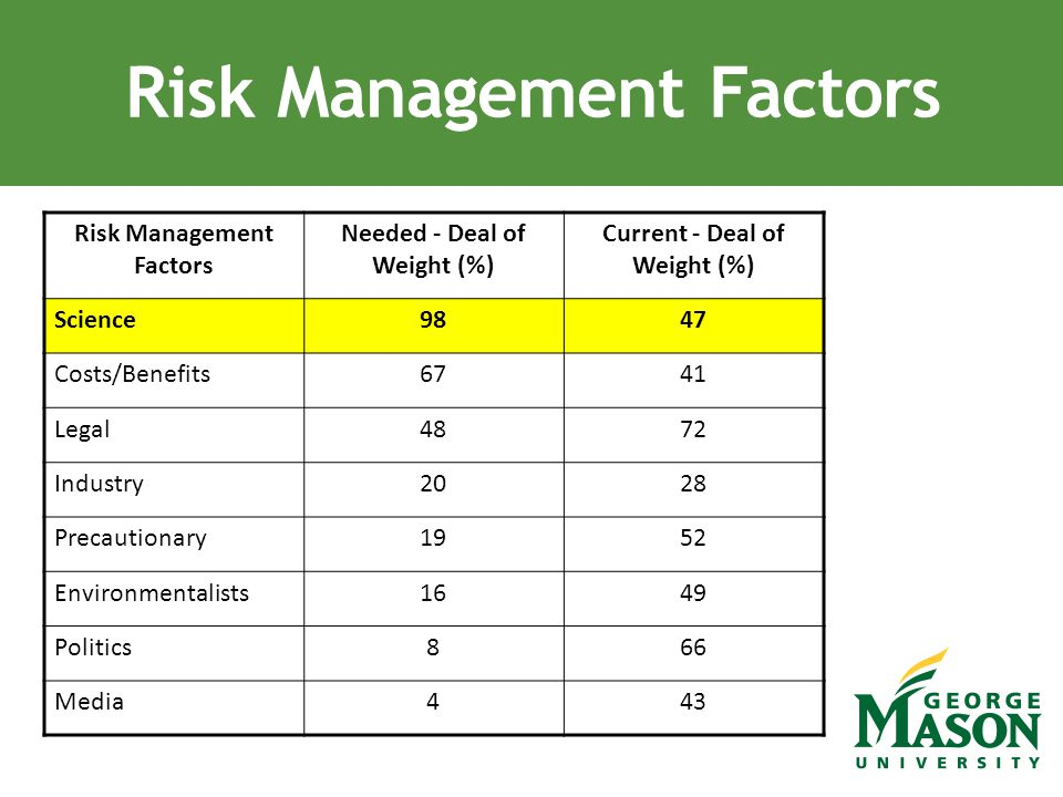 Risk Management Factors Needed - Deal of Weight (%) Current - Deal of Weight (%) Science9847 Costs/Benefits6741 Legal4872 Industry2028 Precautionary19