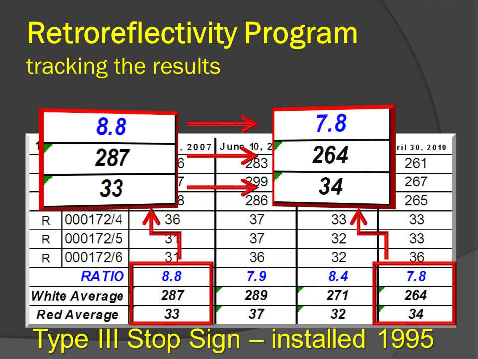 Retroreflectivity Program tracking the results Type III Stop Sign – installed 1995