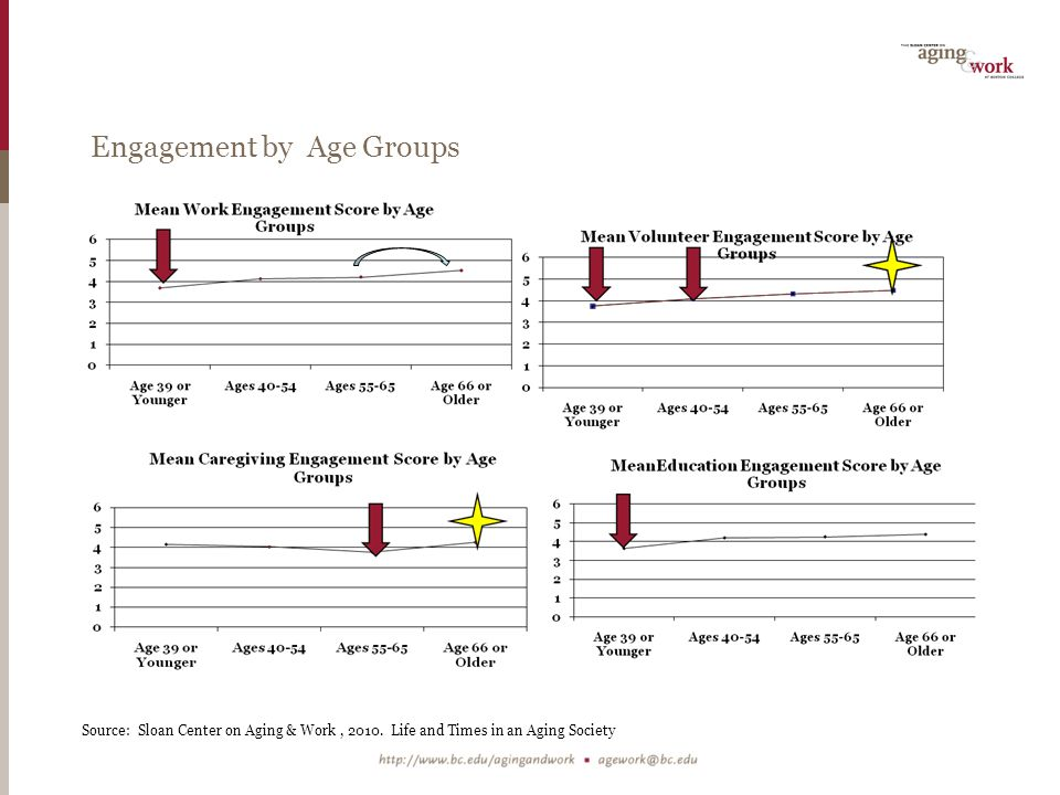 Engagement by Age Groups
