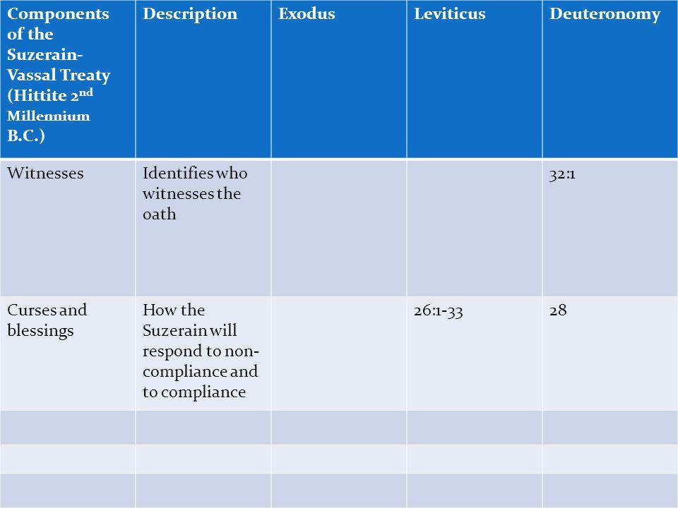 Components of the Suzerain- Vassal Treaty (Hittite 2 nd Millennium B.C.) DescriptionExodusLeviticusDeuteronomy Introduction of the Suzerain Identifies