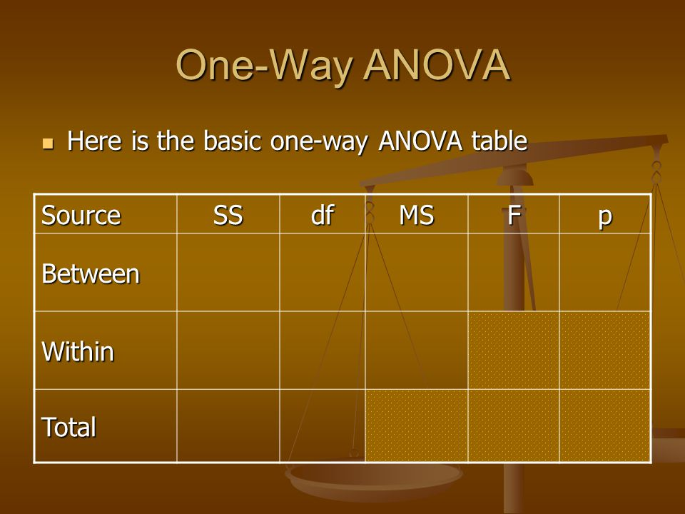 One-Way ANOVA Here is the basic one-way ANOVA table Here is the basic one-way ANOVA table SourceSSdfMSFp Between Within Total