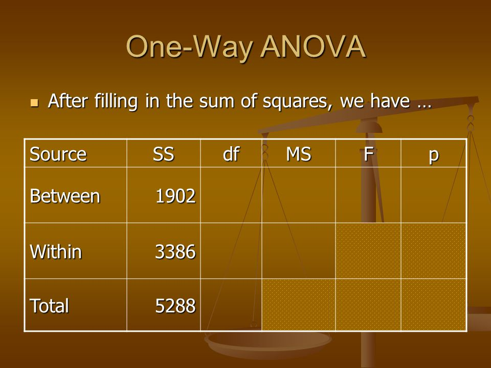 One-Way ANOVA After filling in the sum of squares, we have … After filling in the sum of squares, we have … SourceSSdfMSFp Between1902 Within3386 Tota