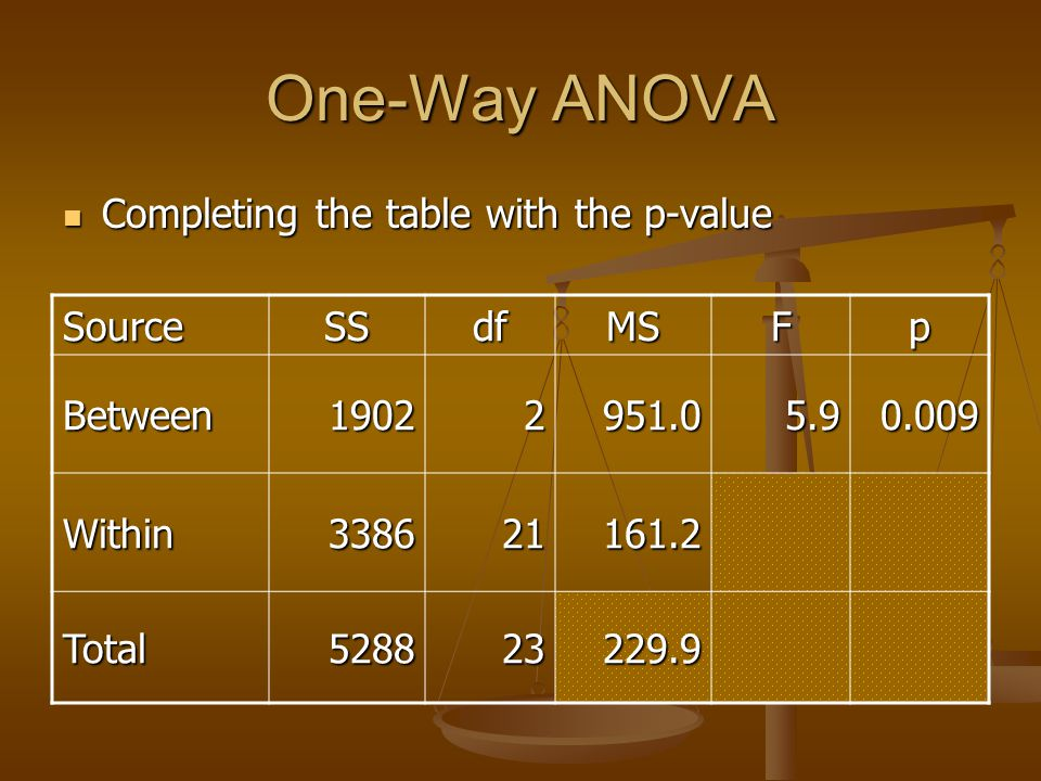 One-Way ANOVA Completing the table with the p-value Completing the table with the p-value SourceSSdfMSFp Between19022951.05.90.009 Within338621161.2 T