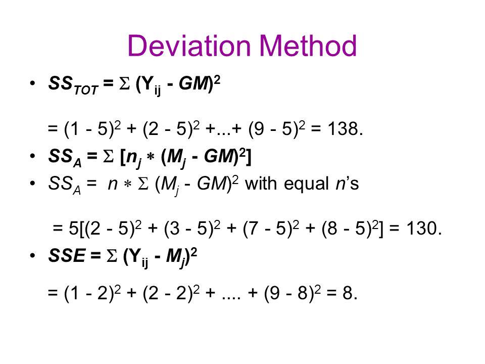 Deviation Method SS TOT =  (Y ij - GM) 2 = (1 - 5) 2 + (2 - 5) 2 +...+ (9 - 5) 2 = 138.