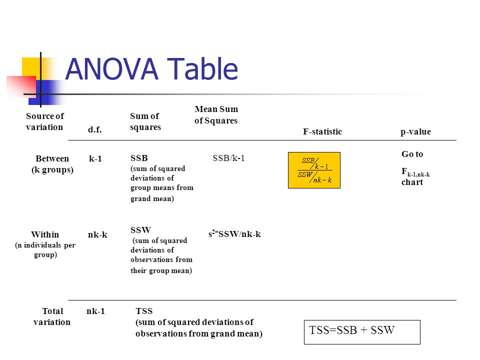 Answer Step 3) Fill in your ANOVA table Source of variation d.f.