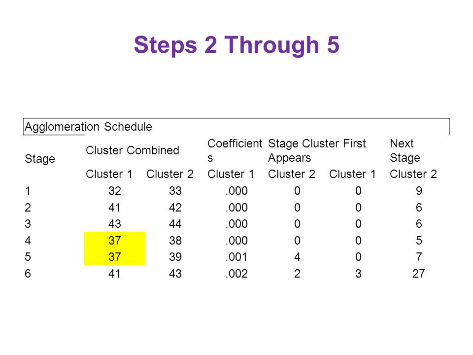 Agglomeration Schedule Stage Cluster Combined Coefficient s Stage Cluster First Appears Next Stage Cluster 1Cluster 2Cluster 1Cluster 2Cluster 1Cluster Steps 2 Through 5