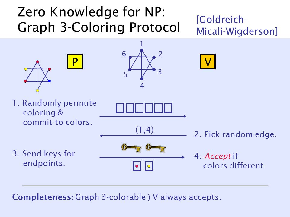 Zero Knowledge for NP: Graph 3-Coloring Protocol [Goldreich- Micali-Wigderson] 1 2 3 4 5 6 PV 1.