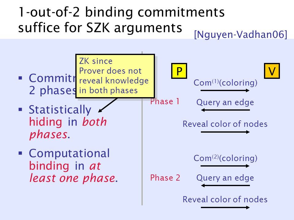 1-out-of-2 binding commitments suffice for SZK arguments  Commitment in 2 phases.