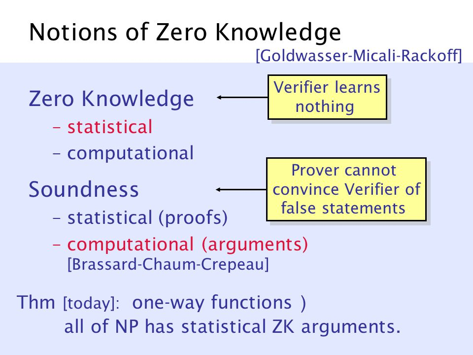 Notions of Zero Knowledge Zero Knowledge –statistical –computational Soundness –statistical (proofs) –computational (arguments) [Brassard-Chaum-Crepeau] [Goldwasser-Micali-Rackoff] Verifier learns nothing Prover cannot convince Verifier of false statements Thm [today]: one-way functions ) all of NP has statistical ZK arguments.