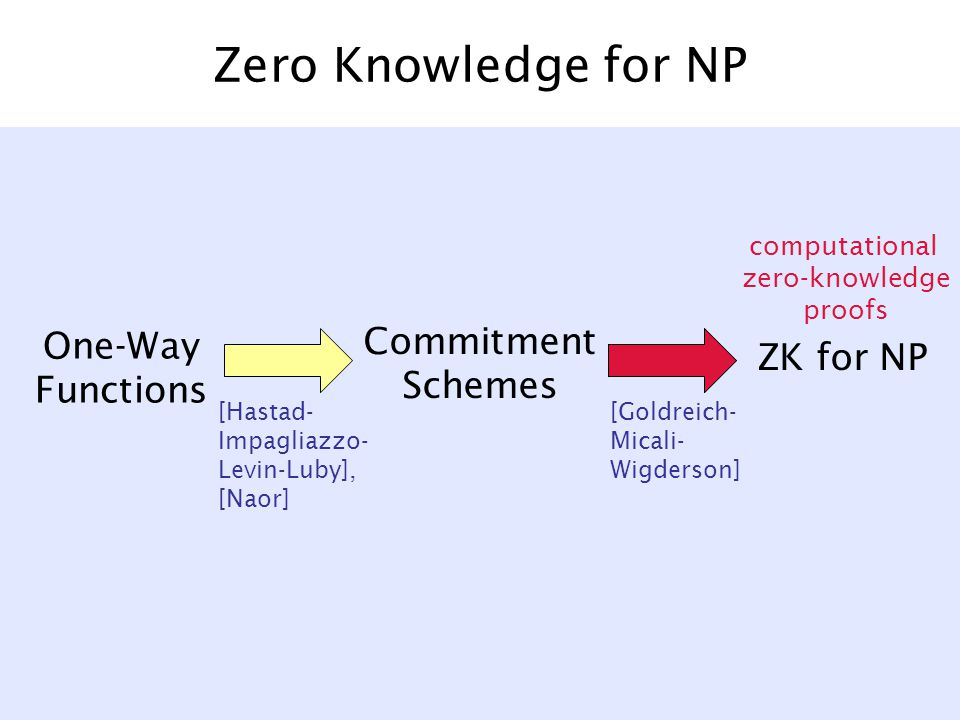 Zero Knowledge for NP One-Way Functions Commitment Schemes ZK for NP [Goldreich- Micali- Wigderson] [Hastad- Impagliazzo- Levin-Luby], [Naor] computational zero-knowledge proofs