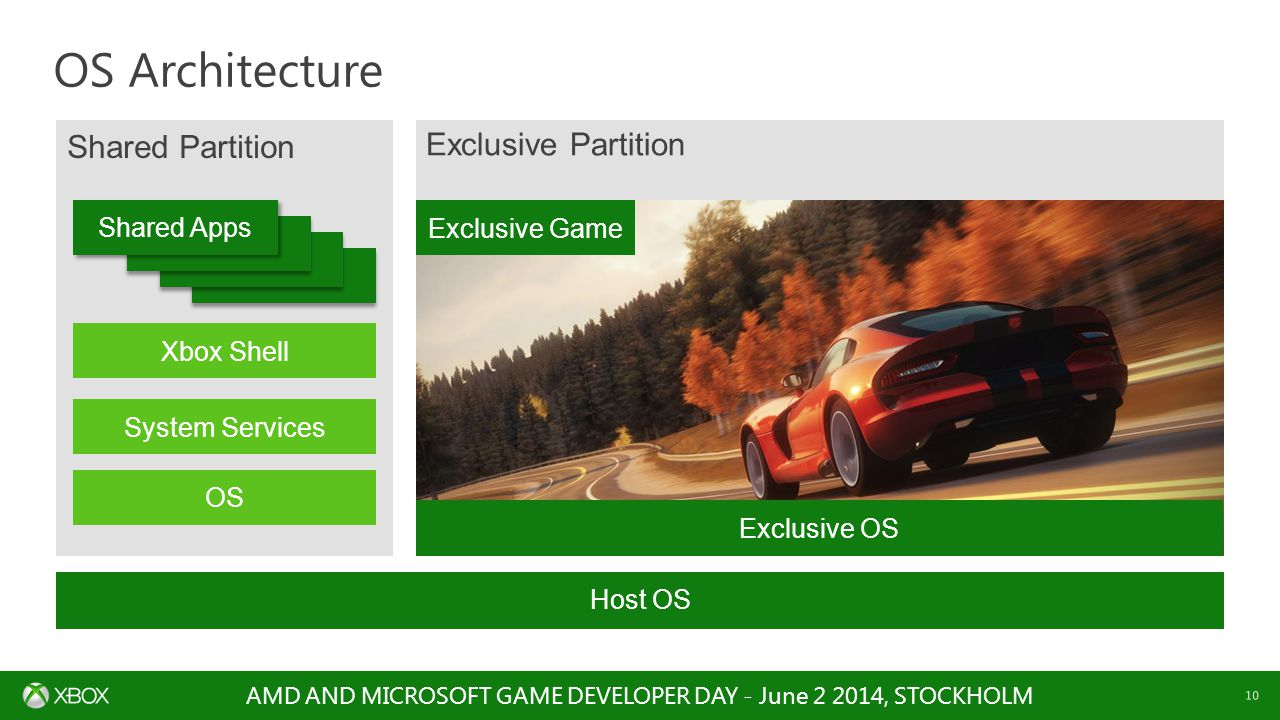 AMD AND MICROSOFT GAME DEVELOPER DAY - June 2 2014, STOCKHOLM 10 Shared Partition Host OS OS Architecture Xbox Shell System Services OS Shared Apps Exclusive Game Exclusive OS Exclusive Partition