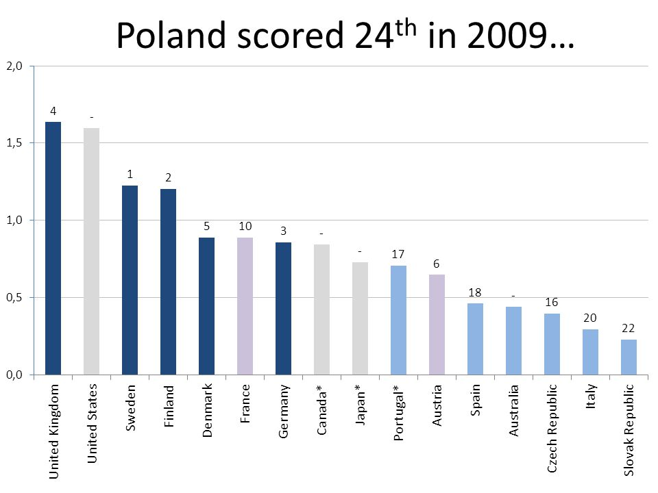 Poland scored 24 th in 2009… EU Innovation Scoreboard with Intangible-tangible ratio