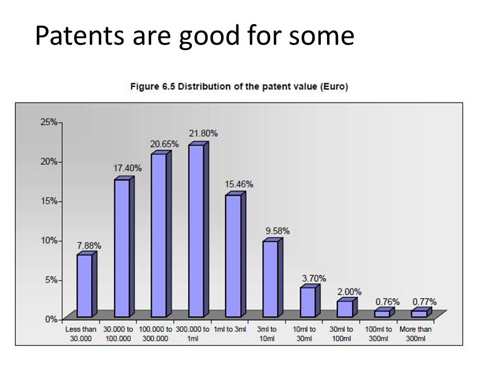 Patents are good for some