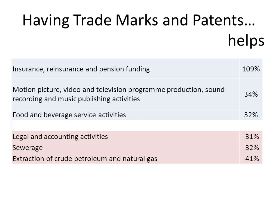 Having Trade Marks and Patents… helps Waste collection, treatment and disposal activities, materials recovery35% Electricity, gas, steam and air condi