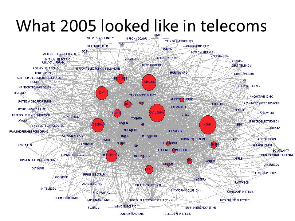 What 2005 looked like in telecoms