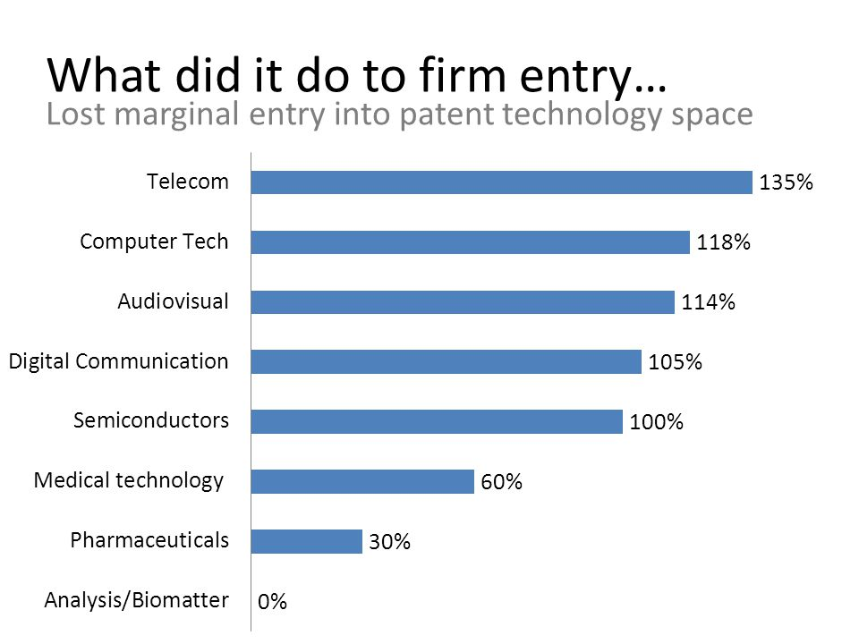 What did it do to firm entry… Lost marginal entry into patent technology space