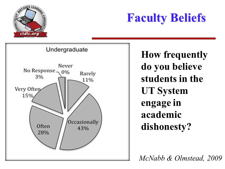 Faculty Beliefs How frequently do you believe students in the UT System engage in academic dishonesty.