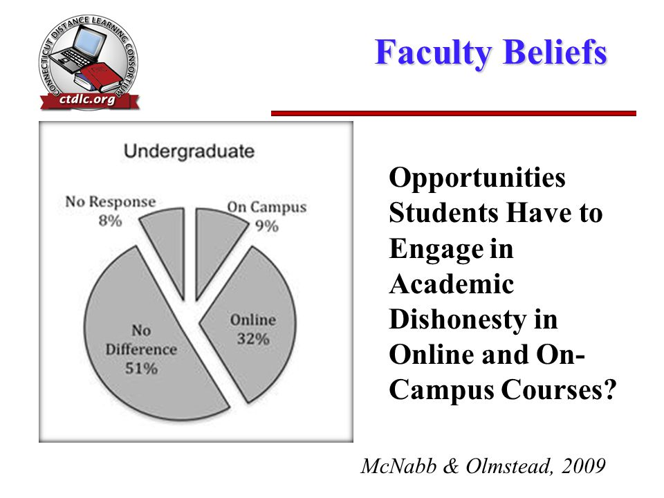 Faculty Beliefs Opportunities Students Have to Engage in Academic Dishonesty in Online and On- Campus Courses? McNabb & Olmstead, 2009