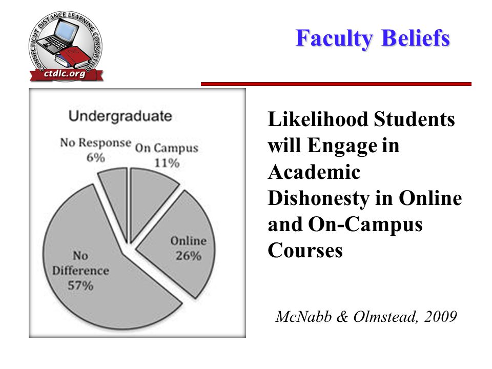 Faculty Beliefs Likelihood Students will Engage in Academic Dishonesty in Online and On-Campus Courses McNabb & Olmstead, 2009