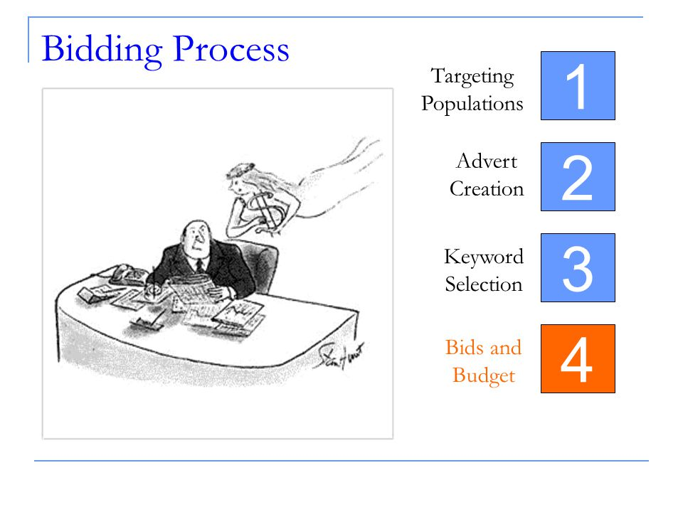 Bidding Process 4 Targeting Populations Advert Creation Keyword Selection Bids and Budget 3 2 1