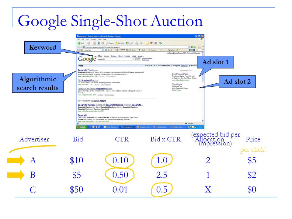 Google Single-Shot Auction Advertiser A B C BidCTRBid x CTRAllocationPrice $ $5 $ X $2 $0 (expected bid per impression) per click.