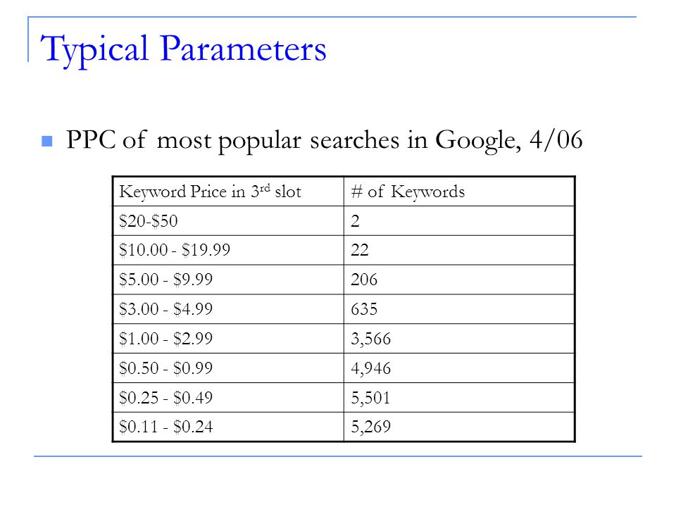 Typical Parameters Keyword Price in 3 rd slot# of Keywords $20-$502 $ $ $ $ $ $ $ $2.993,566 $ $0.994,946 $ $0.495,501 $ $0.245,269 PPC of most popular searches in Google, 4/06