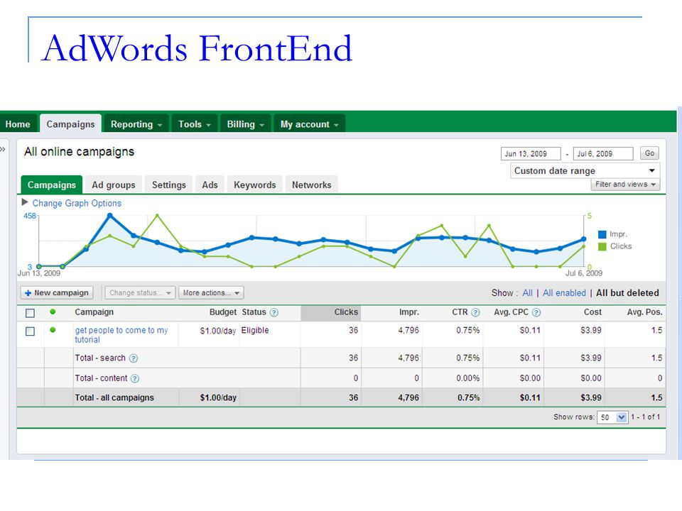 AdWords FrontEnd
