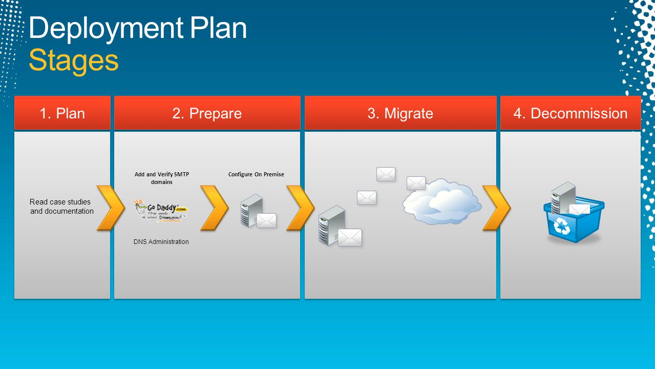 DEPLOYMENT PLAN Migration solution is part of the plan DEPLOYMENT PLAN Migration solution is part of the plan Exchange IMAP Lotus Notes Google Large Medium Small On-Premise Single Sign-On On-Cloud Hybrid No Hybrid DirSync Bulk Provisioning NSPI Provisioning