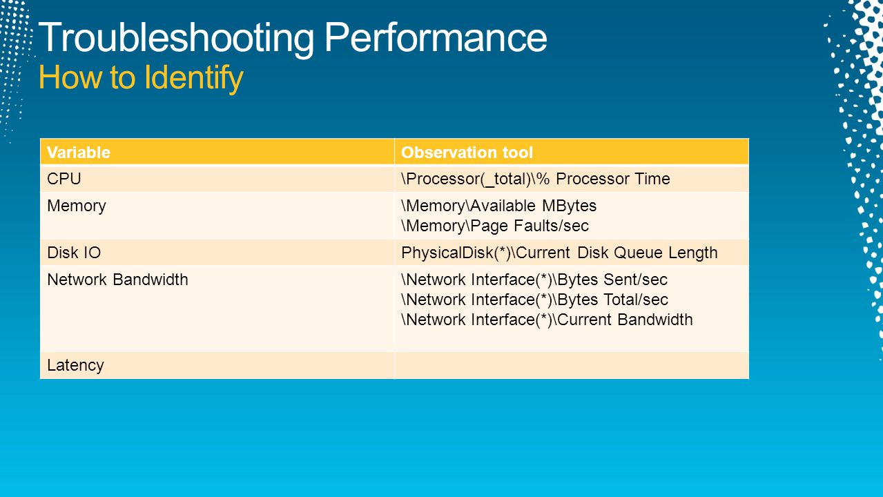 VariableObservation tool CPU\Processor(_total)\% Processor Time Memory\Memory\Available MBytes \Memory\Page Faults/sec Disk IOPhysicalDisk(*)\Current Disk Queue Length Network Bandwidth\Network Interface(*)\Bytes Sent/sec \Network Interface(*)\Bytes Total/sec \Network Interface(*)\Current Bandwidth Latency