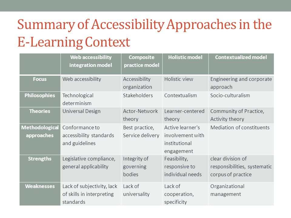 Summary of Accessibility Approaches in the E-Learning Context Web accessibility integration model Composite practice model Holistic modelContextualized model FocusWeb accessibility Accessibility organization Holistic view Engineering and corporate approach Philosophies Technological determinism StakeholdersContextualismSocio-culturalism TheoriesUniversal Design Actor-Network theory Learner-centered theory Community of Practice, Activity theory Methodological approaches Conformance to accessibility standards and guidelines Best practice, Service delivery Active learner s involvement with institutional engagement Mediation of constituents Strengths Legislative compliance, general applicability Integrity of governing bodies Feasibility, responsive to individual needs clear division of responsibilities, systematic corpus of practice WeaknessesLack of subjectivity, lack of skills in interpreting standards Lack of universality Lack of cooperation, specificity Organizational management